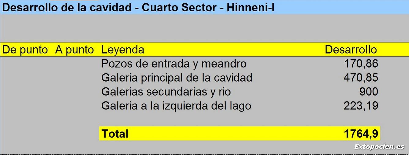 Desarrollo 4º Sector